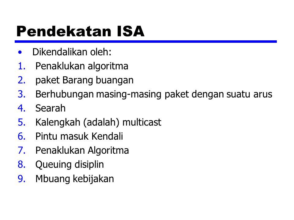 Pendekatan ISA Dikendalikan oleh: 1.Penaklukan algoritma 2.