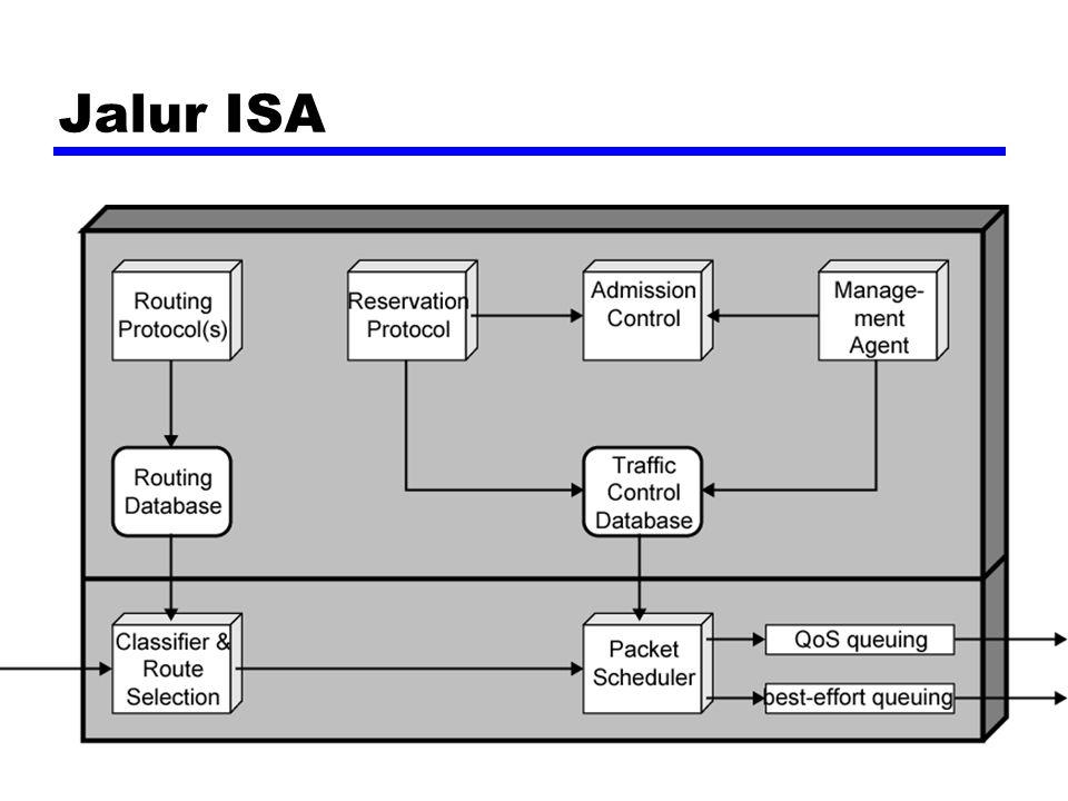 Jalur ISA