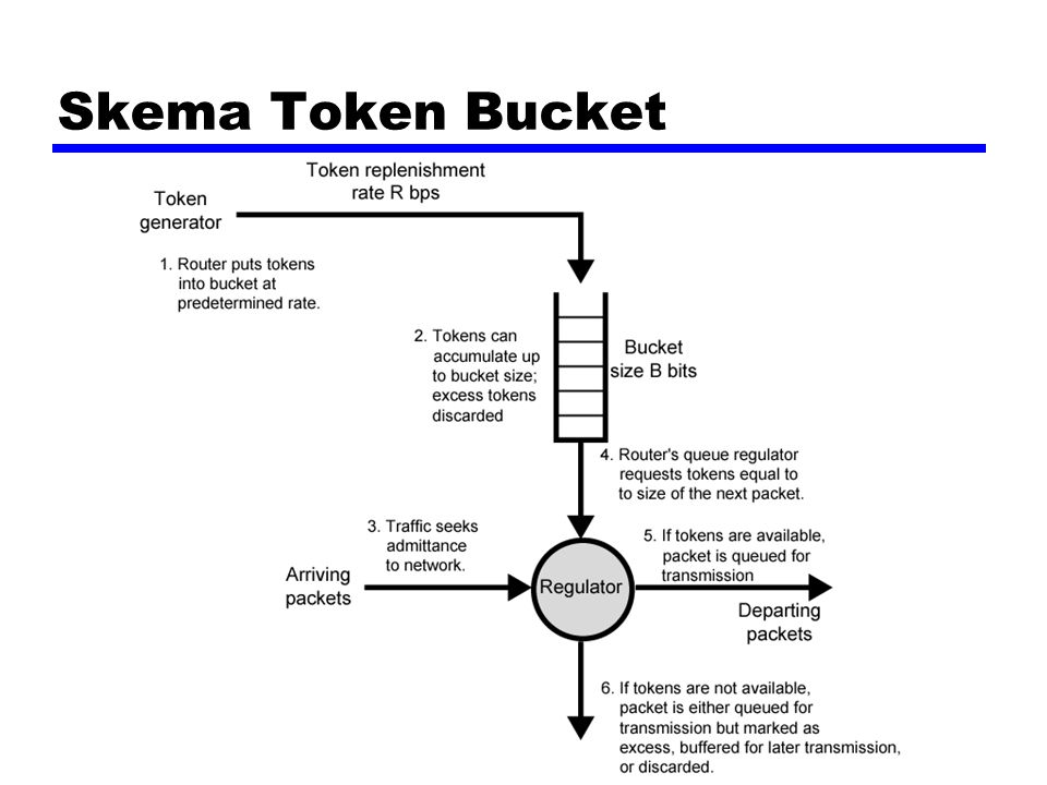 Skema Token Bucket