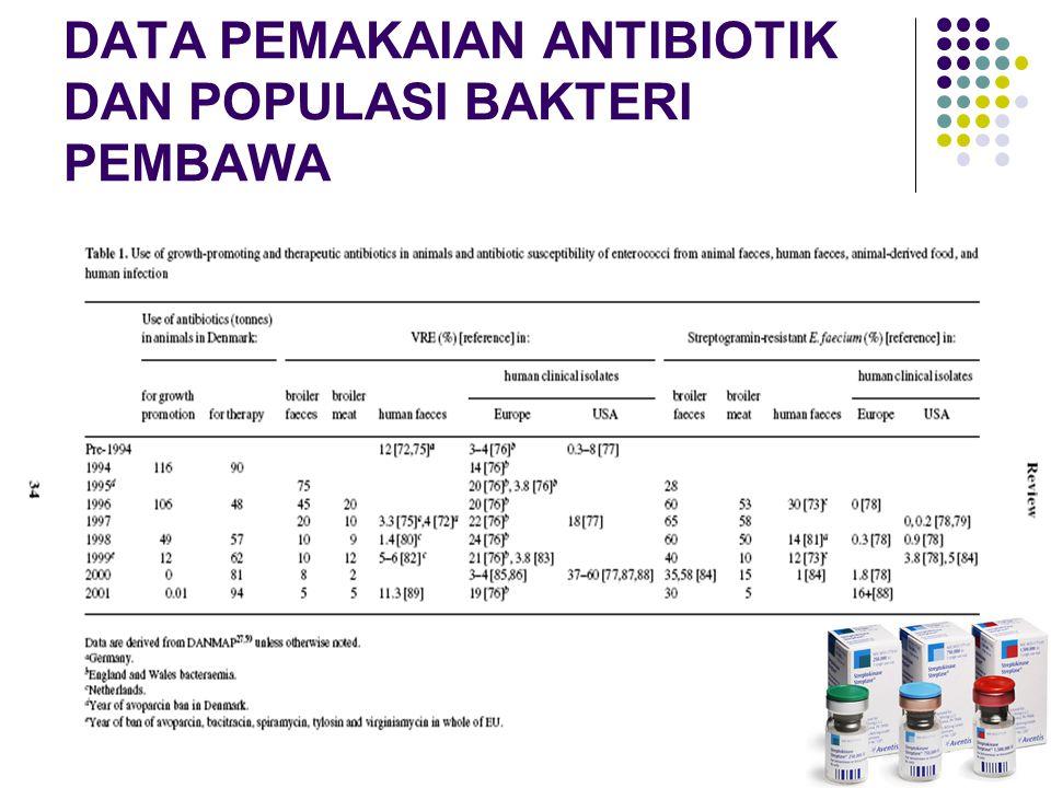 DATA PEMAKAIAN ANTIBIOTIK DAN POPULASI BAKTERI PEMBAWA