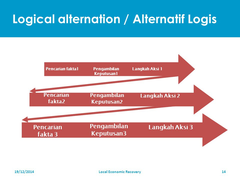Logical alternation / Alternatif Logis 19/12/2014Local Economic Recovery14 Pencarian fakta1Pengambilan Keputusan1 Langkah Aksi 1 Pencarian fakta2 Pengambilan Keputusan 2 Langkah Aksi 2 Pencarian fakta 3 Pengambilan Keputusan3 Langkah Aksi 3