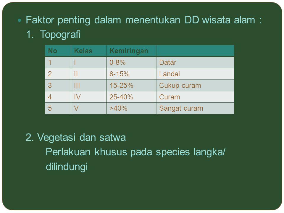 Faktor penting dalam menentukan DD wisata alam : 1. Topografi 2. Vegetasi dan satwa Perlakuan khusus pada species langka/ dilindungi NoKelasKemiringan