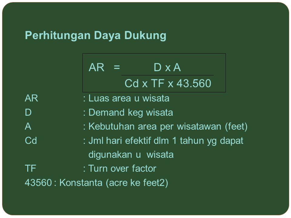 Perhitungan Daya Dukung AR = D x A Cd x TF x 43.560 AR: Luas area u wisata D: Demand keg wisata A: Kebutuhan area per wisatawan (feet) Cd: Jml hari ef
