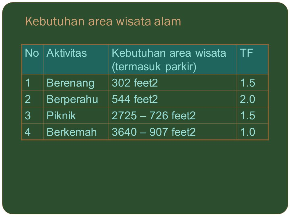 Kebutuhan area wisata alam NoAktivitasKebutuhan area wisata (termasuk parkir) TF 1Berenang302 feet21.5 2Berperahu544 feet22.0 3Piknik2725 – 726 feet21