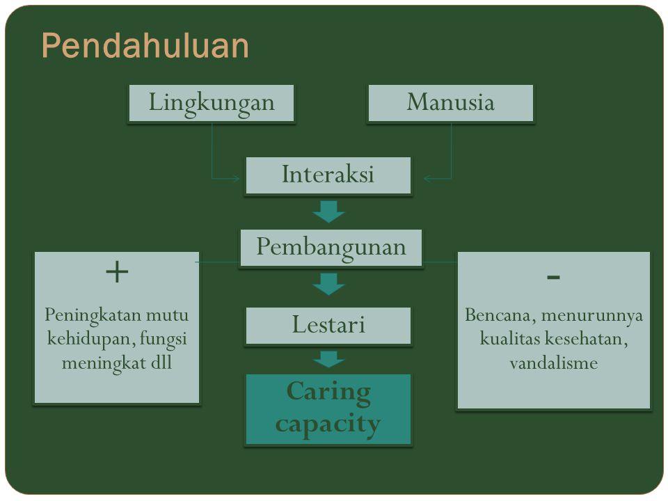 Pendahuluan Lingkungan Manusia Interaksi Pembangunan Lestari Caring capacity + Peningkatan mutu kehidupan, fungsi meningkat dll + Peningkatan mutu keh