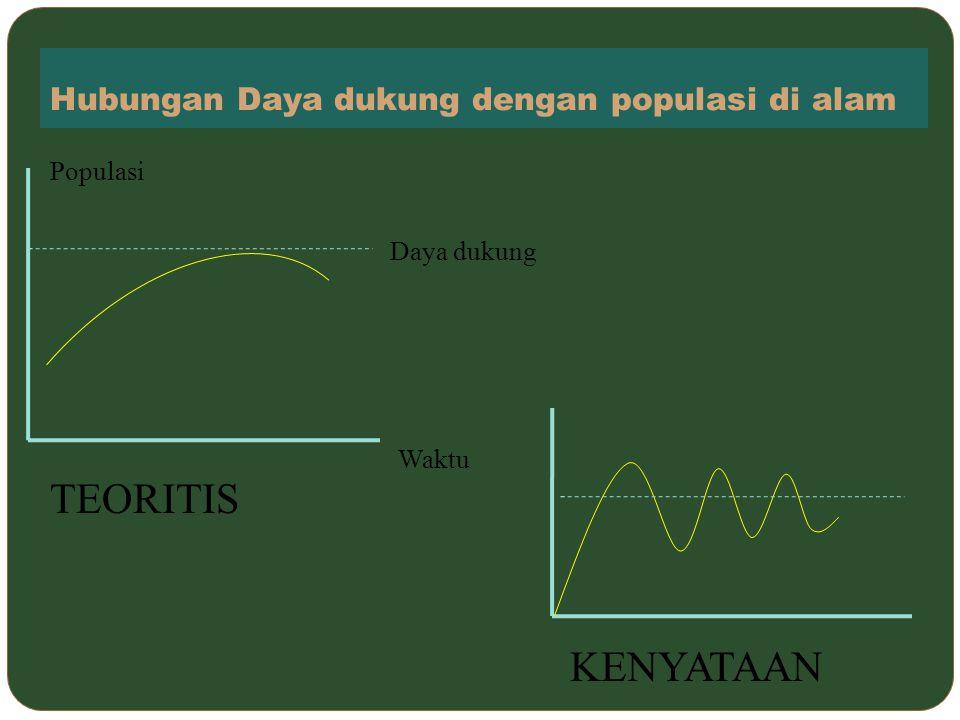 Hubungan Daya dukung dengan populasi di alam Populasi Waktu Daya dukung TEORITIS KENYATAAN