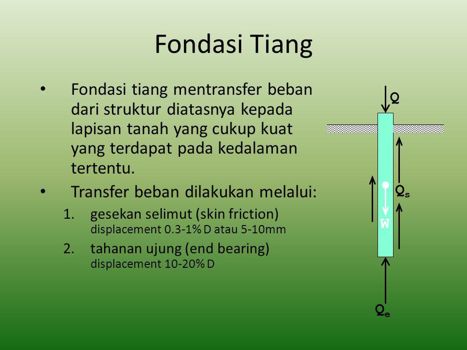 DAYA DUKUNG UJUNG TIANG PADA TANAH PASIR VESIC TanahIr Pasir (Dr=0.5-0.875-150 Lanau50-75 Lempung150-250 G' = modulus geser