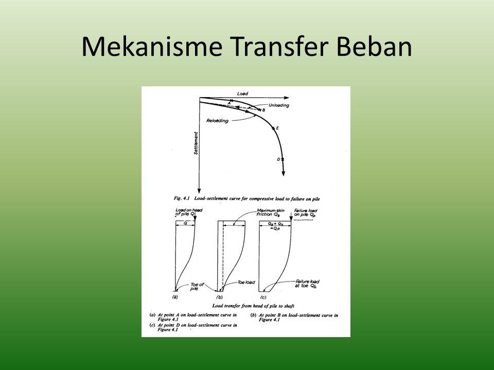 Load Transfer Friksi Load Transfer End Bearing displacement Friksi 0.4% Diameter Pile displacement End Bearing 6% Diameter Pile