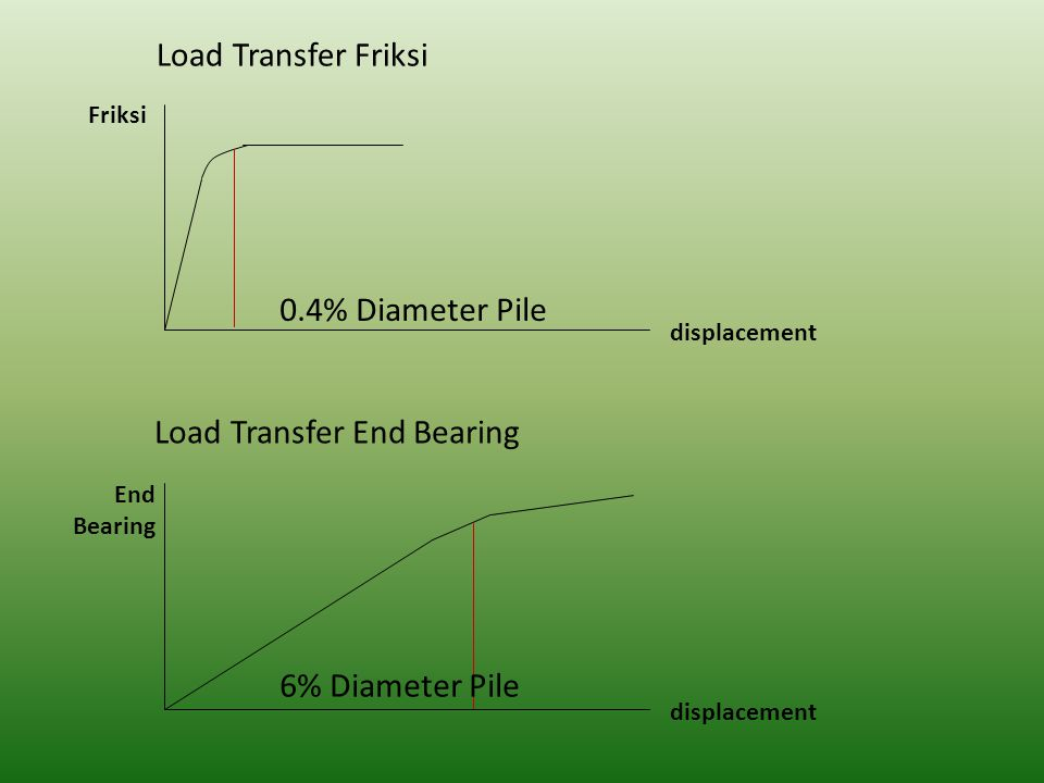 Load Transfer Friksi Load Transfer End Bearing displacement Friksi 0.4% Diameter Pile displacement End Bearing 6% Diameter Pile