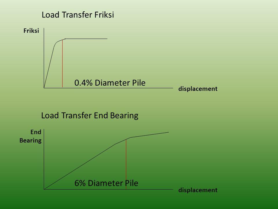 Daya Dukung Aksial Tiang Tunggal (single pile) Dapat diperoleh melalui: 1.Pelaksanaan uji beban (loading test) 2.Perhitungan berdasarkan analisis statik 3.Perhitungan berdasarkan analisis dinamik
