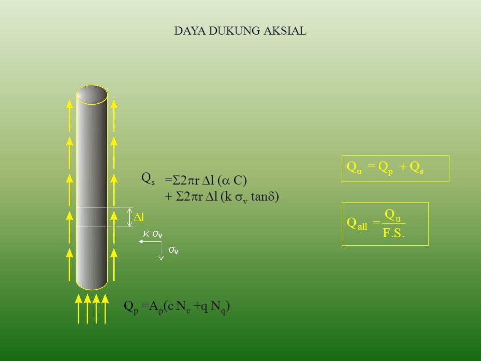 Daya Dukung Aksial – Formula Statik Diperoleh melalui persamaan: Q u = Q e + Q s – W Dimana: Q u = daya dukung ultimit tiang Q e = daya dukung ultimit ujung tiang Q s = daya dukung ultimit selimut tiang W = berat tiang, umumnya diabaikan