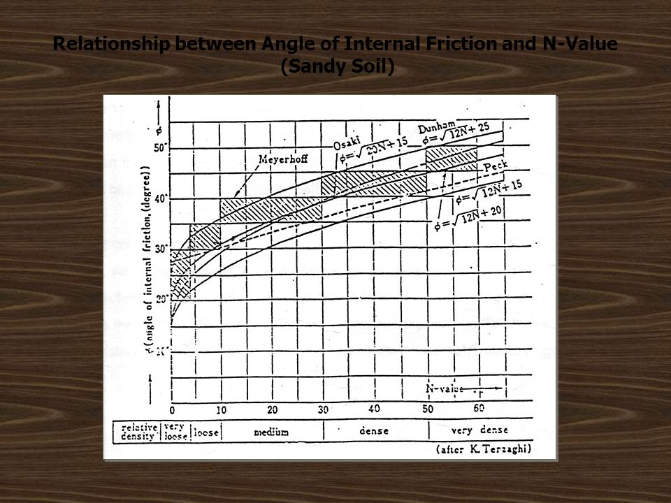 Relationship between Angle of Internal Friction and N-Value (Sandy Soil)