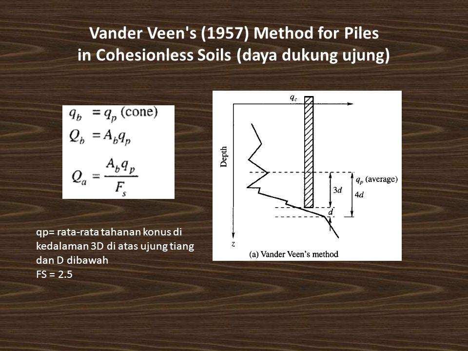 Vander Veen s (1957) Method for Piles in Cohesionless Soils (daya dukung ujung) qp= rata-rata tahanan konus di kedalaman 3D di atas ujung tiang dan D dibawah FS = 2.5