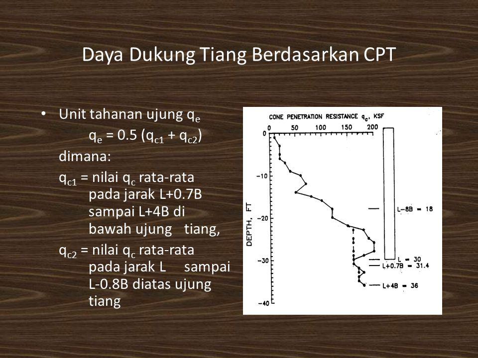 Daya Dukung Tiang Berdasarkan CPT Unit tahanan ujung q e q e = 0.5 (q c1 + q c2 ) dimana: q c1 = nilai q c rata-rata pada jarak L+0.7B sampai L+4B di bawah ujung tiang, q c2 = nilai q c rata-rata pada jarak L sampai L-0.8B diatas ujung tiang