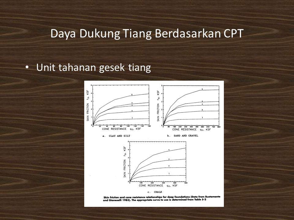 Daya Dukung Tiang Berdasarkan CPT Unit tahanan gesek tiang