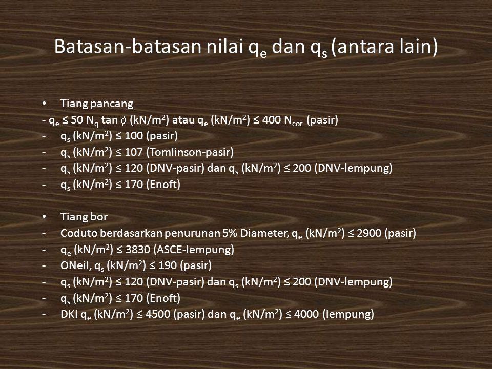 Batasan-batasan nilai q e dan q s (antara lain) Tiang pancang - q e ≤ 50 N q tan  (kN/m 2 ) atau q e (kN/m 2 ) ≤ 400 N cor (pasir) -q s (kN/m 2 ) ≤ 100 (pasir) -q s (kN/m 2 ) ≤ 107 (Tomlinson-pasir) -q s (kN/m 2 ) ≤ 120 (DNV-pasir) dan q s (kN/m 2 ) ≤ 200 (DNV-lempung) -q s (kN/m 2 ) ≤ 170 (Enoft) Tiang bor -Coduto berdasarkan penurunan 5% Diameter, q e (kN/m 2 ) ≤ 2900 (pasir) -q e (kN/m 2 ) ≤ 3830 (ASCE-lempung) -ONeil, q s (kN/m 2 ) ≤ 190 (pasir) -q s (kN/m 2 ) ≤ 120 (DNV-pasir) dan q s (kN/m 2 ) ≤ 200 (DNV-lempung) -q s (kN/m 2 ) ≤ 170 (Enoft) -DKI q e (kN/m 2 ) ≤ 4500 (pasir) dan q e (kN/m 2 ) ≤ 4000 (lempung)