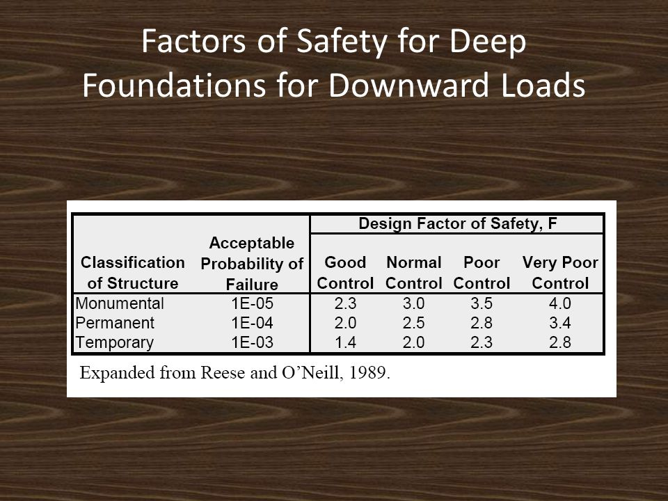 Factors of Safety for Deep Foundations for Downward Loads