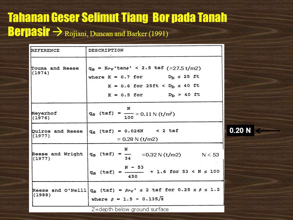 Daya Dukung Tiang berdasarkan Nilai SPT Unit tahanan ujung: q e (kN/m 2 ) = 40 N cor (L/D) ≤ 400 N cor (tiang pancang pada pasir) Unit tahanan gesek selimut: q s (ton/m 2 ) = 0.2 N ≤ 10 ton/m 2 q s (kN/m 2 ) = 2 N ≤ 100 kN/m 2 Dapat juga dengan korelasi N-SPT dengan Φ sbb:
