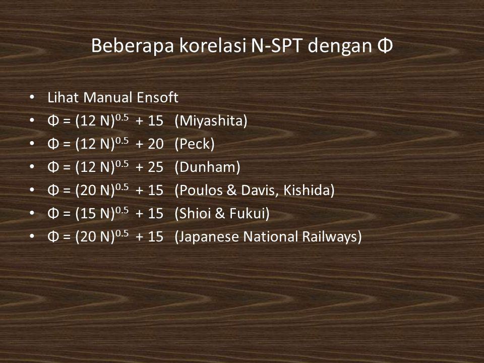 Beberapa korelasi N-SPT dengan Φ Lihat Manual Ensoft Φ = (12 N) 0.5 + 15(Miyashita) Φ = (12 N) 0.5 + 20(Peck) Φ = (12 N) 0.5 + 25(Dunham) Φ = (20 N) 0.5 + 15(Poulos & Davis, Kishida) Φ = (15 N) 0.5 + 15(Shioi & Fukui) Φ = (20 N) 0.5 + 15(Japanese National Railways)