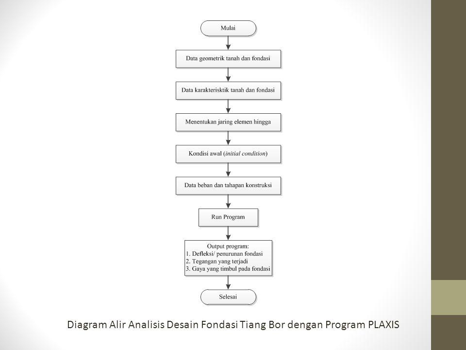 Diagram Alir Analisis Desain Fondasi Tiang Bor dengan Program PLAXIS