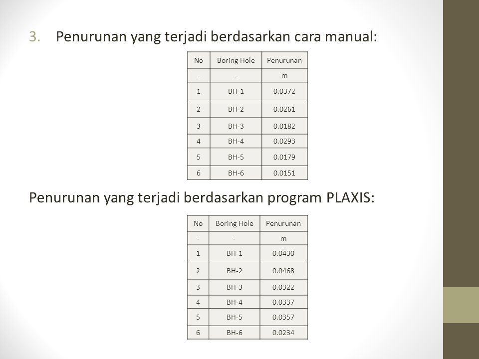 3.Penurunan yang terjadi berdasarkan cara manual: Penurunan yang terjadi berdasarkan program PLAXIS: NoBoring HolePenurunan --m 1BH-10.0372 2BH-20.0261 3BH-30.0182 4BH-40.0293 5BH-50.0179 6BH-60.0151 NoBoring HolePenurunan --m 1BH-10.0430 2BH-20.0468 3BH-30.0322 4BH-40.0337 5BH-50.0357 6BH-60.0234