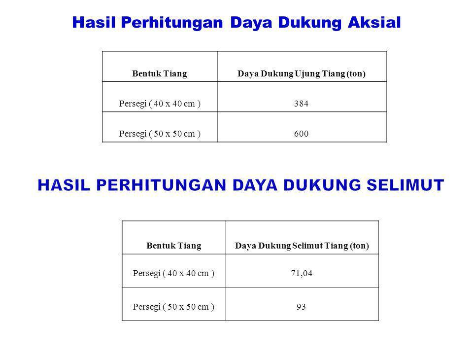 Hasil Perhitungan Daya Dukung Aksial Bentuk TiangDaya Dukung Ujung Tiang (ton) Persegi ( 40 x 40 cm )384 Persegi ( 50 x 50 cm )600 Bentuk TiangDaya Du