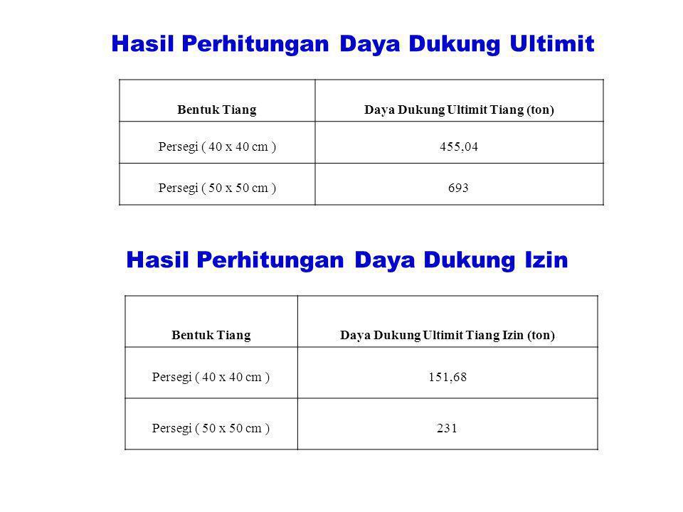 Hasil Perhitungan Daya Dukung Ultimit Bentuk TiangDaya Dukung Ultimit Tiang (ton) Persegi ( 40 x 40 cm )455,04 Persegi ( 50 x 50 cm )693 Hasil Perhitu