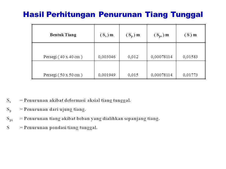 Hasil Perhitungan Penurunan Tiang Tunggal Bentuk Tiang( S s ) m( S p ) m( S ps ) m( S ) m Persegi ( 40 x 40 cm )0,0030460,0120,000781140,01583 Persegi