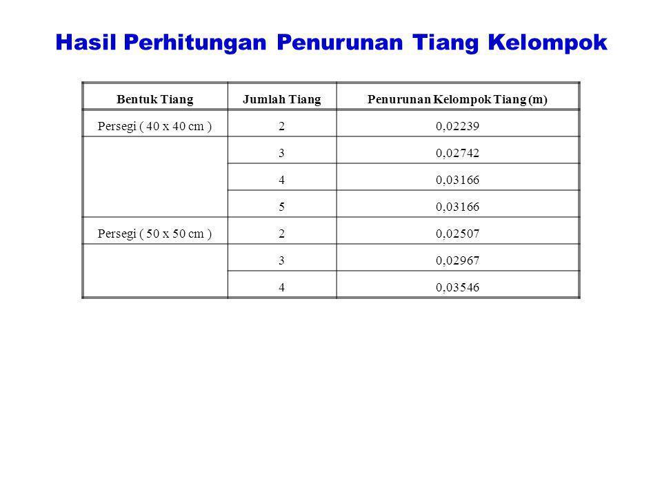 Hasil Perhitungan Penurunan Tiang Kelompok Bentuk TiangJumlah TiangPenurunan Kelompok Tiang (m) Persegi ( 40 x 40 cm )20,02239 30,02742 40,03166 5 Per