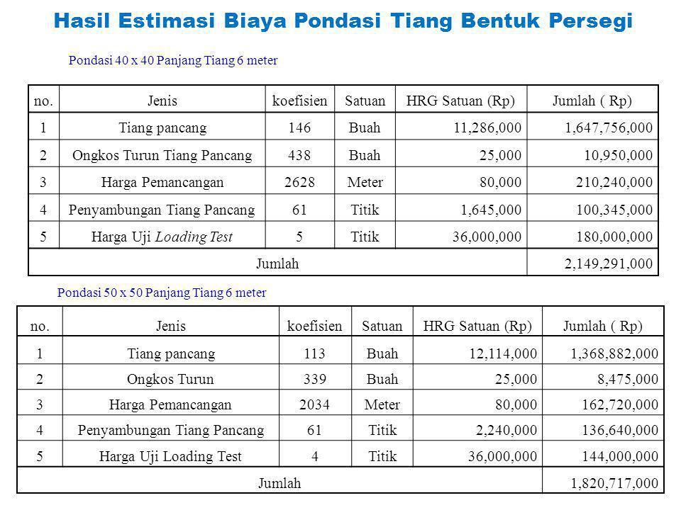 Hasil Estimasi Biaya Pondasi Tiang Bentuk Persegi no.JeniskoefisienSatuanHRG Satuan (Rp)Jumlah ( Rp) 1Tiang pancang146Buah11,286,0001,647,756,000 2Ong