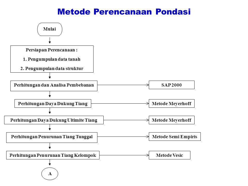 Metode Perencanaan Pondasi Mulai Persiapan Perencanaan : 1. Pengumpulan data tanah 2. Pengumpulan data struktur Perhitungan dan Analisa Pembebanan Per