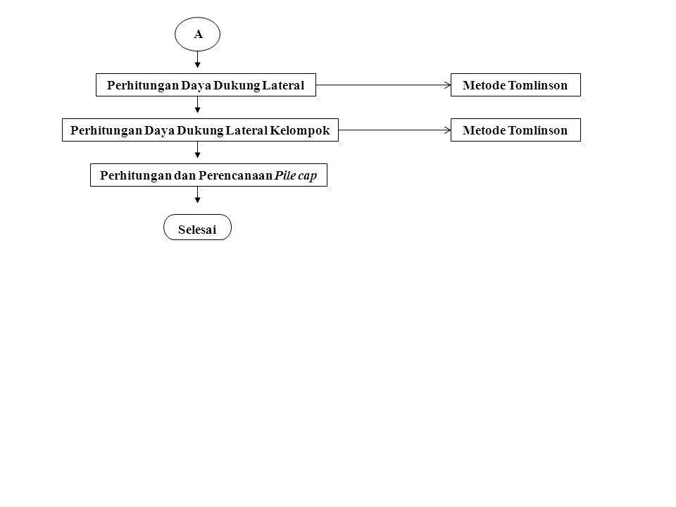A Perhitungan Daya Dukung Lateral Perhitungan Daya Dukung Lateral Kelompok Perhitungan dan Perencanaan Pile cap Selesai Metode Tomlinson