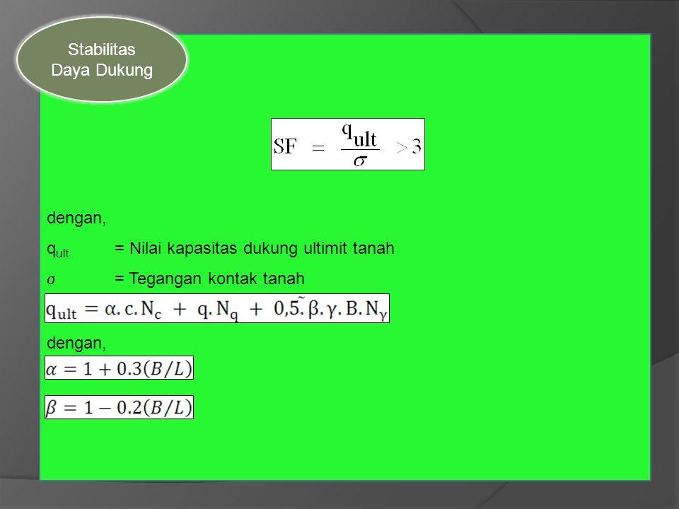 dengan, q ult = Nilai kapasitas dukung ultimit tanah  = Tegangan kontak tanah dengan, Stabilitas Daya Dukung