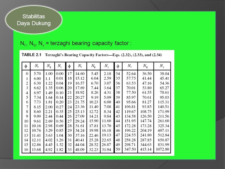 N c, N q, N  = terzaghi bearing capacity factor : Stabilitas Daya Dukung
