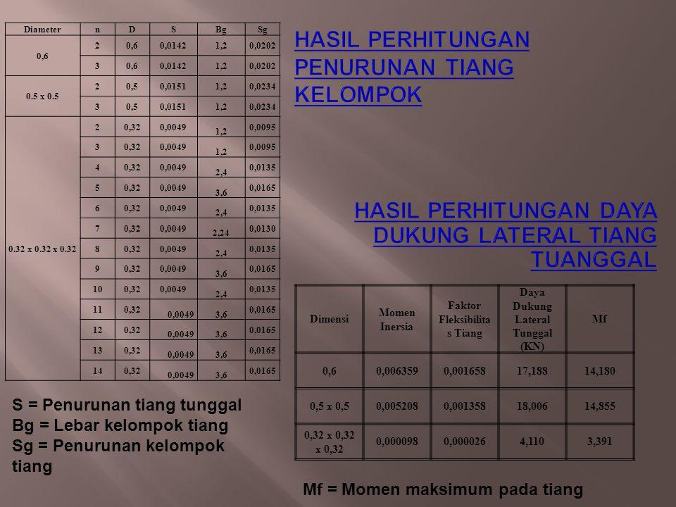 Dimensi Momen Inersia Faktor Fleksibilita s Tiang Daya Dukung Lateral Tunggal (KN) Mf 0,60,0063590,00165817,18814,180 0,5 x 0,50,0052080,00135818,00614,855 0,32 x 0,32 x 0,32 0,0000980,0000264,1103,391 Mf = Momen maksimum pada tiang DiameternDSBgSg 0,6 2 0,01421,20,0202 30,60,01421,20,0202 0.5 x 0.5 20,50,01511,20,0234 30,50,01511,20,0234 0.32 x 0.32 x 0.32 20,320,0049 1,2 0,0095 30,320,0049 1,2 0,0095 40,320,0049 2,4 0,0135 50,320,0049 3,6 0,0165 60,320,0049 2,4 0,0135 70,320,0049 2,24 0,0130 80,320,0049 2,4 0,0135 90,320,0049 3,6 0,0165 100,320,0049 2,4 0,0135 110,32 0,00493,6 0,0165 120,32 0,00493,6 0,0165 130,32 0,00493,6 0,0165 140,32 0,00493,6 0,0165 S = Penurunan tiang tunggal Bg = Lebar kelompok tiang Sg = Penurunan kelompok tiang