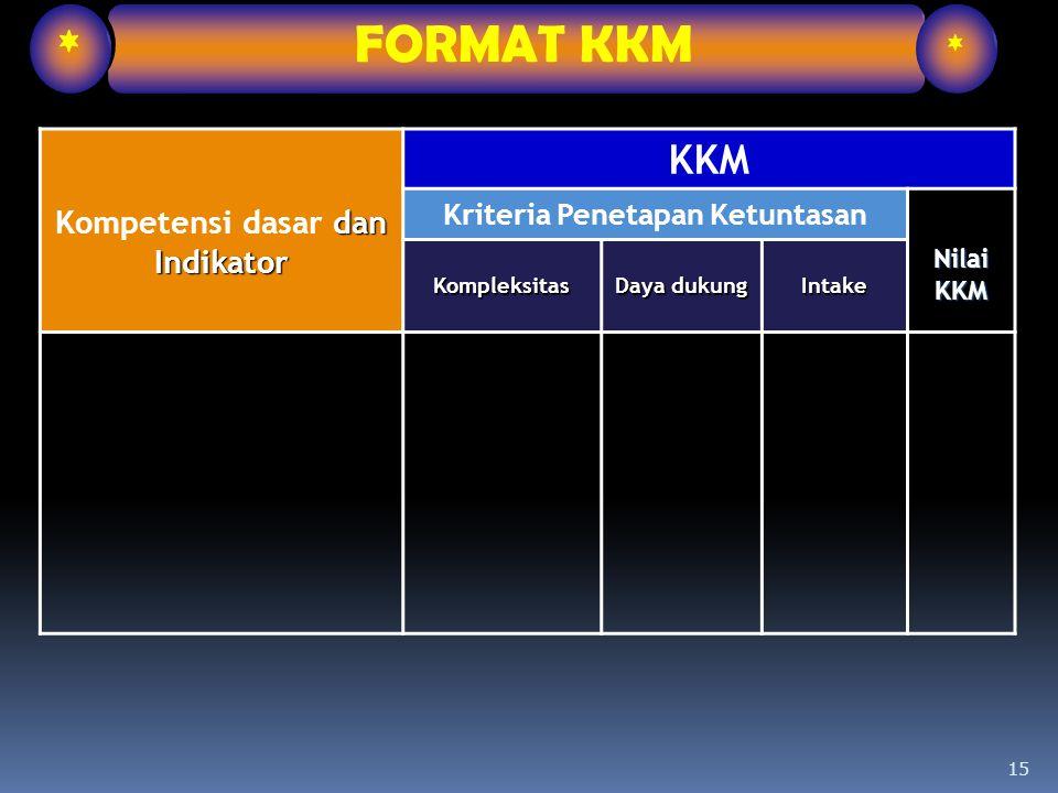15 dan Indikator Kompetensi dasar dan Indikator KKM Kriteria Penetapan Ketuntasan NilaiKKM Kompleksitas Daya dukung Intake * FORMAT KKM *