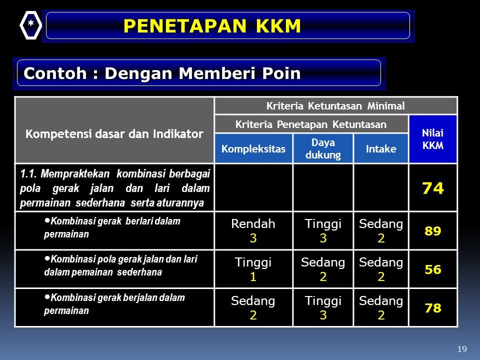 19 Kompetensi dasar dan Indikator Kriteria Ketuntasan Minimal Kriteria Penetapan Ketuntasan Nilai KKM Kompleksitas Daya dukung Intake 1.1. Memprakteka
