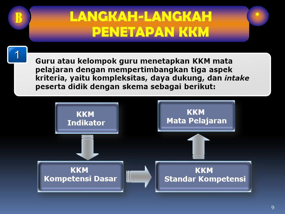 9 KKM Indikator KKM Kompetensi Dasar KKM Standar Kompetensi1 Guru atau kelompok guru menetapkan KKM mata pelajaran dengan mempertimbangkan tiga aspek