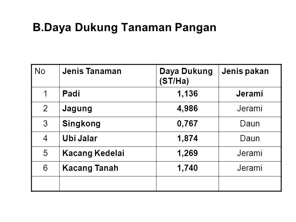 B.Daya Dukung Tanaman Pangan NoJenis TanamanDaya Dukung (ST/Ha) Jenis pakan 1Padi1,136Jerami 2Jagung4,986Jerami 3Singkong0,767Daun 4Ubi Jalar1,874Daun