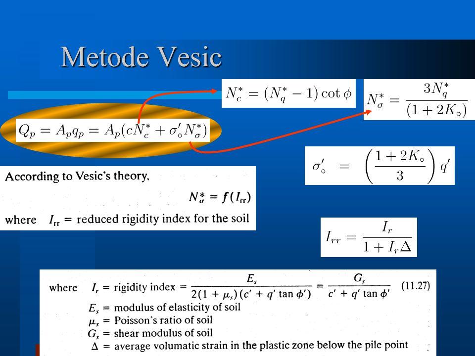 Metode Vesic