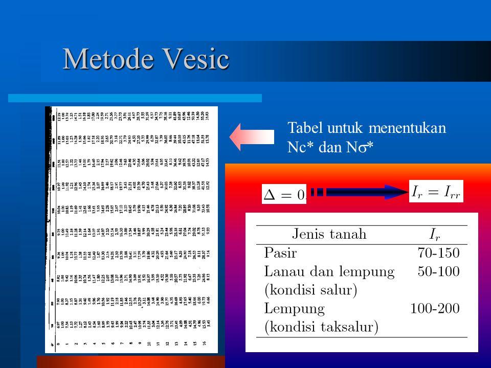 Tabel untuk menentukan Nc* dan N  *