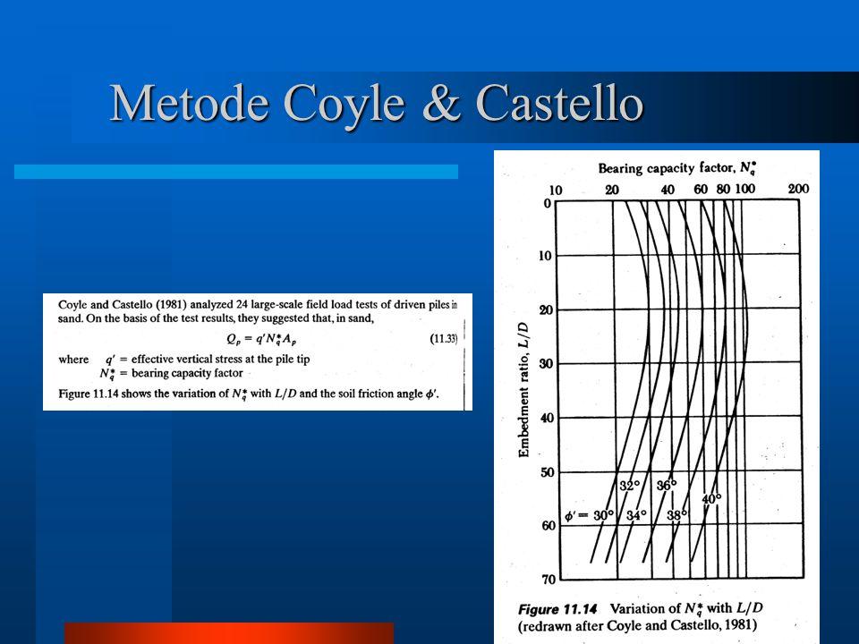 Metode Coyle & Castello
