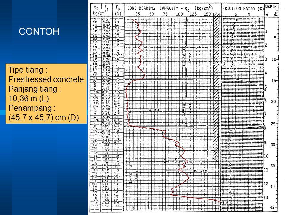 CONTOH Tipe tiang : Prestressed concrete Panjang tiang : 10,36 m (L) Penampang : (45,7 x 45,7) cm (D)