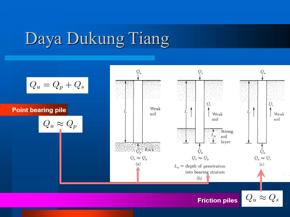 Daya Dukung Tiang Point bearing pile Friction piles