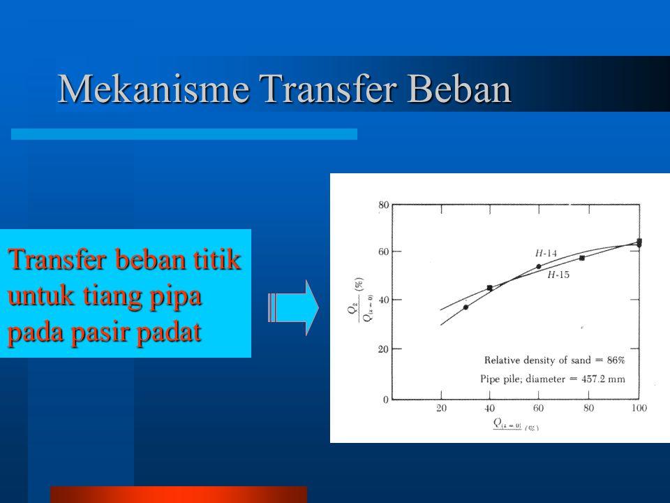 Mekanisme Transfer Beban Transfer beban titik untuk tiang pipa pada pasir padat