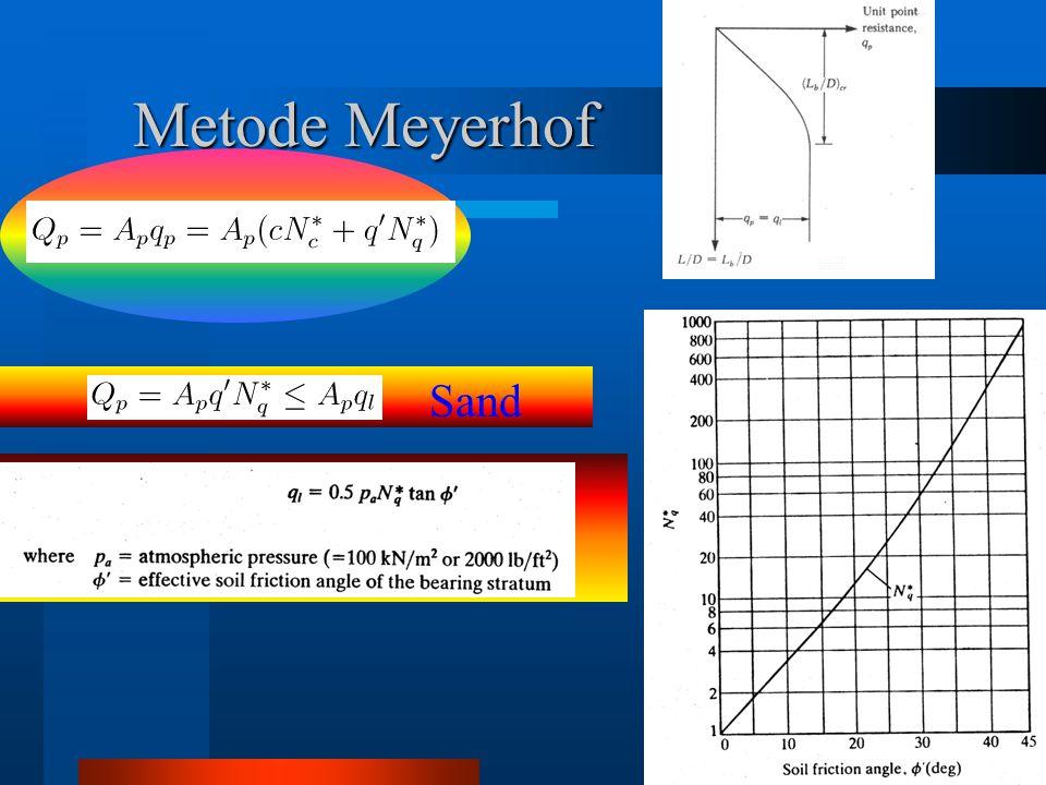 Metode Meyerhof Sand