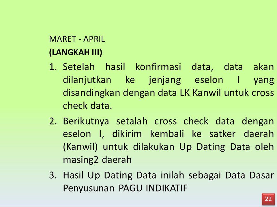 (LANGKAH II) 1.Setelah konfirmasi data: - Masing2 belum punya data yang bisa dipegang eg. Data Bimas Islam Data baru berasal dari Bidang2, tetapi Kanw