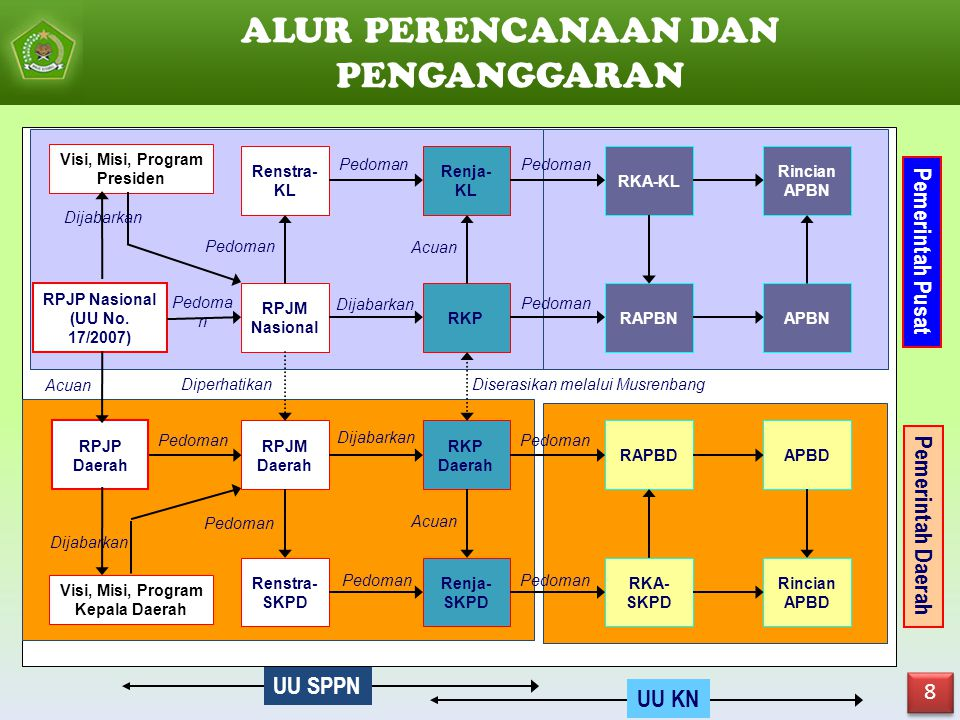 TAHAPAN PERENCANAAN PEMBANGUNAN (UU 25/2004 tentang SPPN) 7 7 Penyusunan Rencana Penetapan Rencana Pengendalian Pelaksanaan Rencana Evaluasi Pelaksana