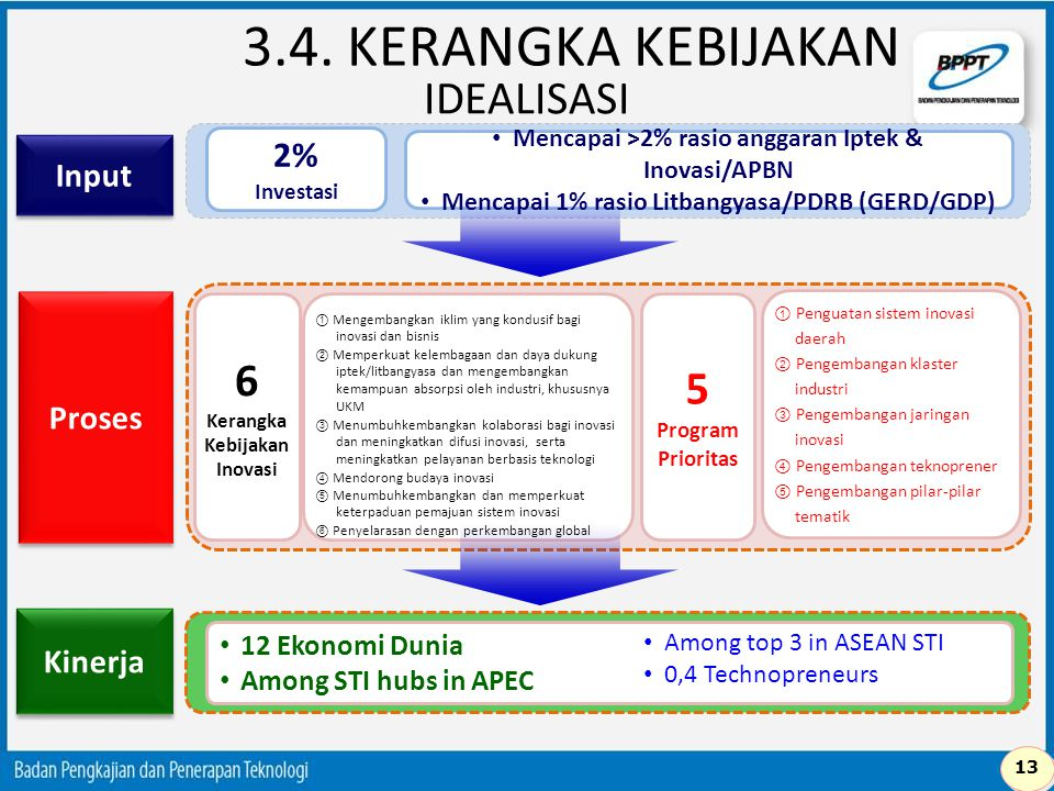 IDEALISASI 2% Investasi Mencapai >2% rasio anggaran Iptek & Inovasi/APBN Mencapai 1% rasio Litbangyasa/PDRB (GERD/GDP) Proses 6 Kerangka Kebijakan Ino