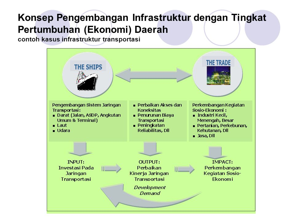Konsep Pengembangan Infrastruktur dengan Tingkat Pertumbuhan (Ekonomi) Daerah contoh kasus infrastruktur transportasi